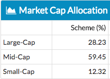HDFC Mid-Cap Opportunities Fund - Asset Allocation