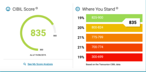 How to improve your credit score - CIBIL - free credit score - dashboard