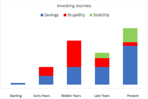 Savings, stupidity, stability - journey of wealth creation by an industry insider